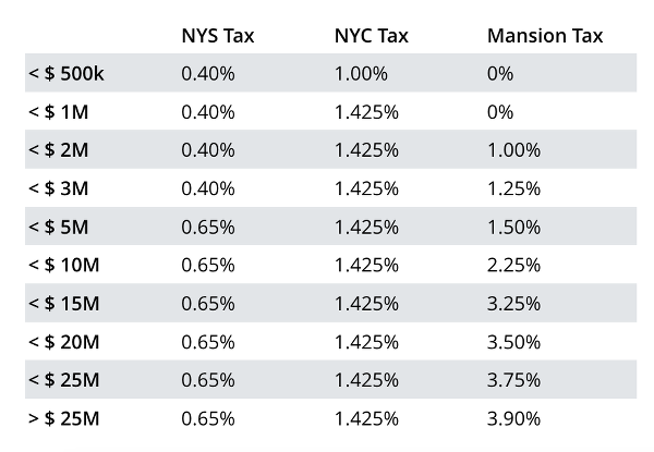 Mansion Tax NYC